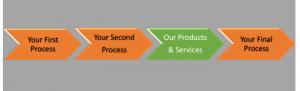 Social Media Strategy Services