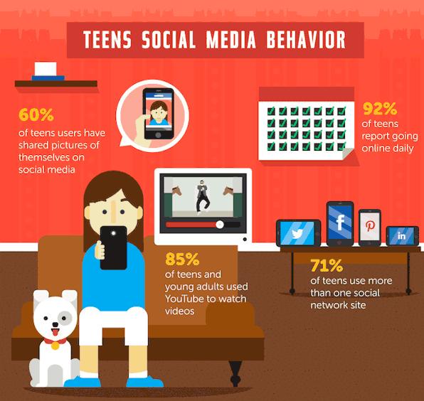 teens social media behavior