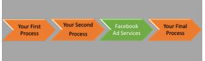 facebook ad services