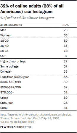 Instagram Users by Pew